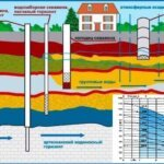 Производительность скважины на воду