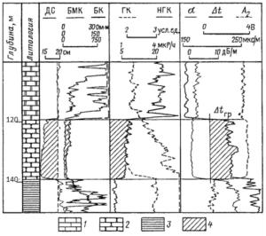 Сравнение электрокаротажа, гамма каротажа, нейтронного гамма каротажа, акустического каротажа