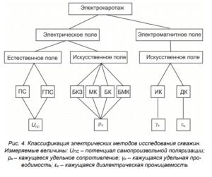 электрокаротаж скважины схема