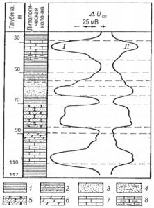 электрокаротаж скважины в Подмосковье