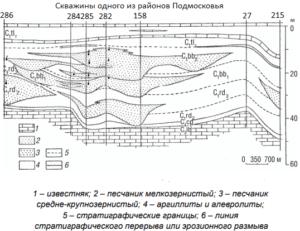 схема каротажа скважины Подмосковья