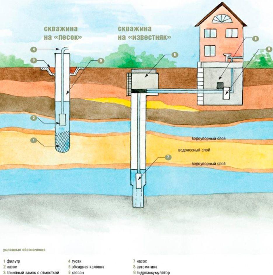 Параметры скважины на воду