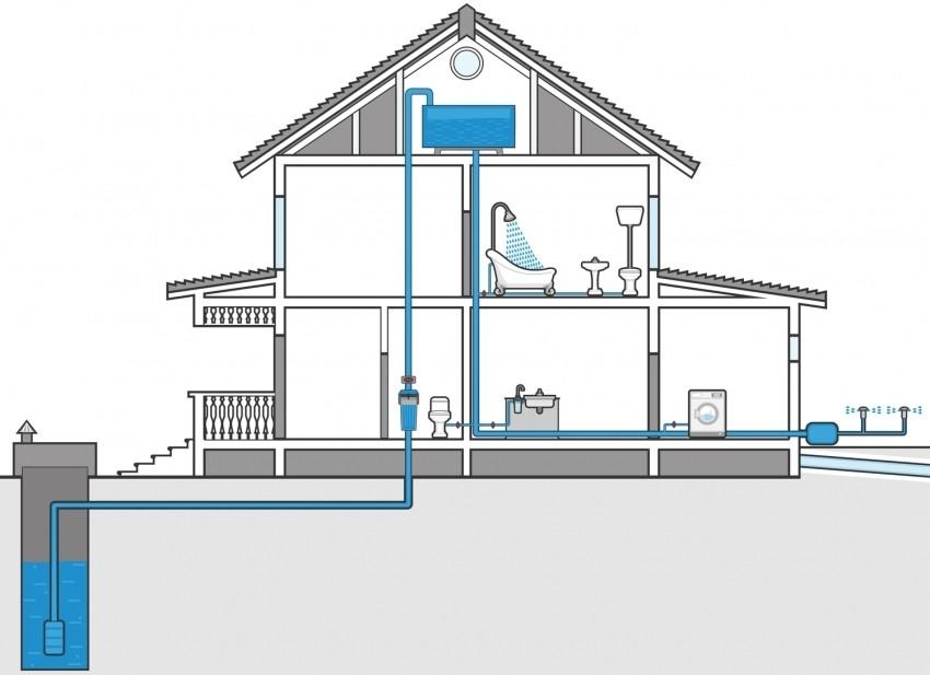 схема завода воды в дом из скважины
