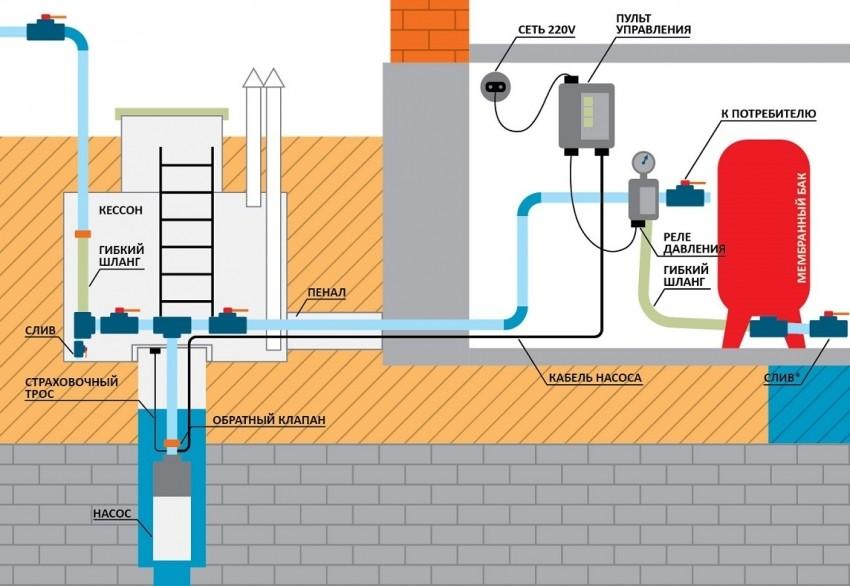 схема ввода воды в дом из скважины